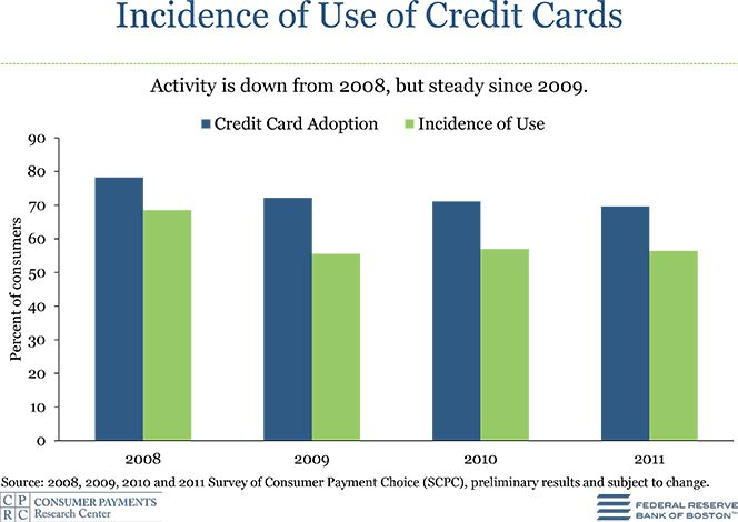 is using credit cards haram in islam