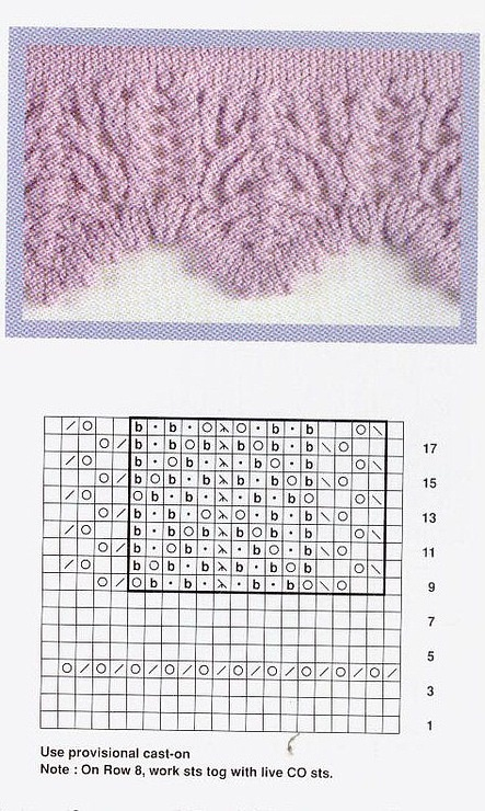 Knitting Edges And Borders : Edging