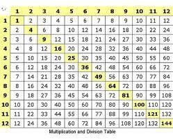 Multiplication table math reference pinterest for Multiplication table to 99