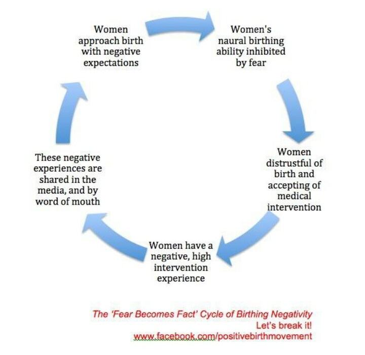 Fear becomes fact cycle | Pregnancy/Birth | Pinterest