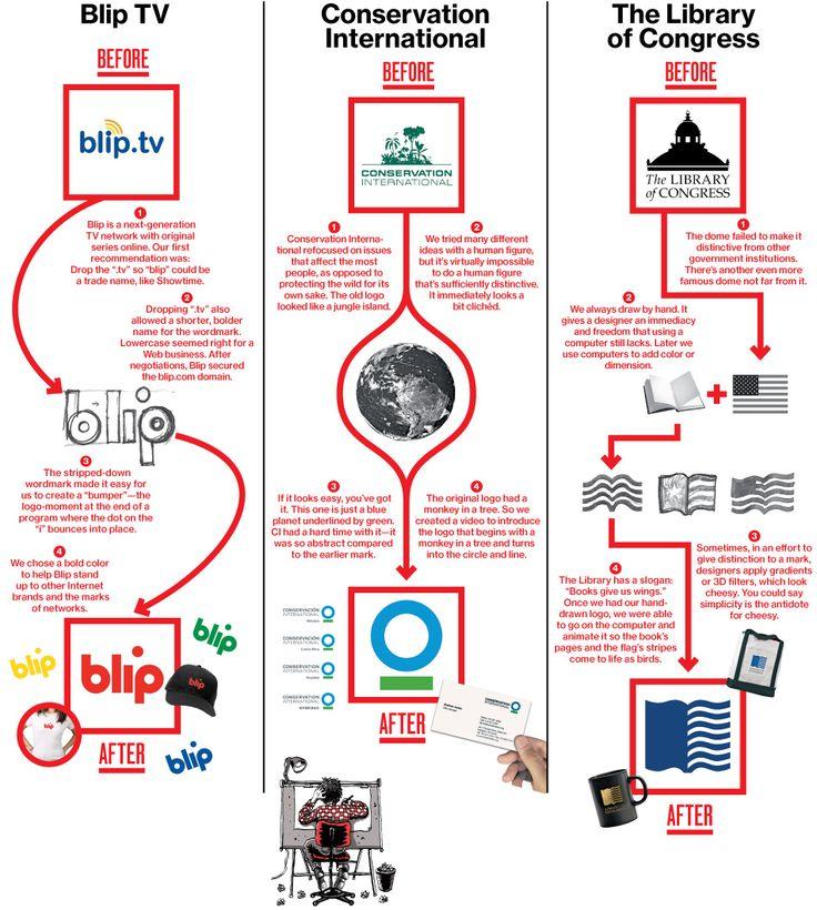 How to Design a Logo: Sagi Haviv