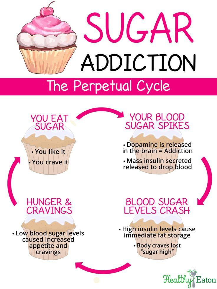 Sugar addiction quotes quotesgram
