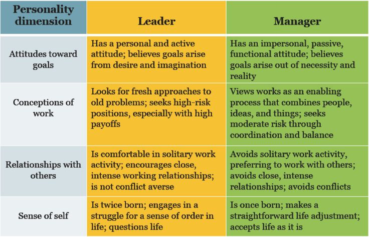 leadership style activities