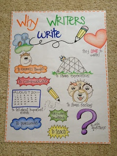 justin bieber beats headphones Why Writers Write Anchor Chart  SLP