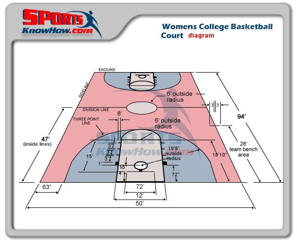 Womens College Basketball Court Dimensions Lib