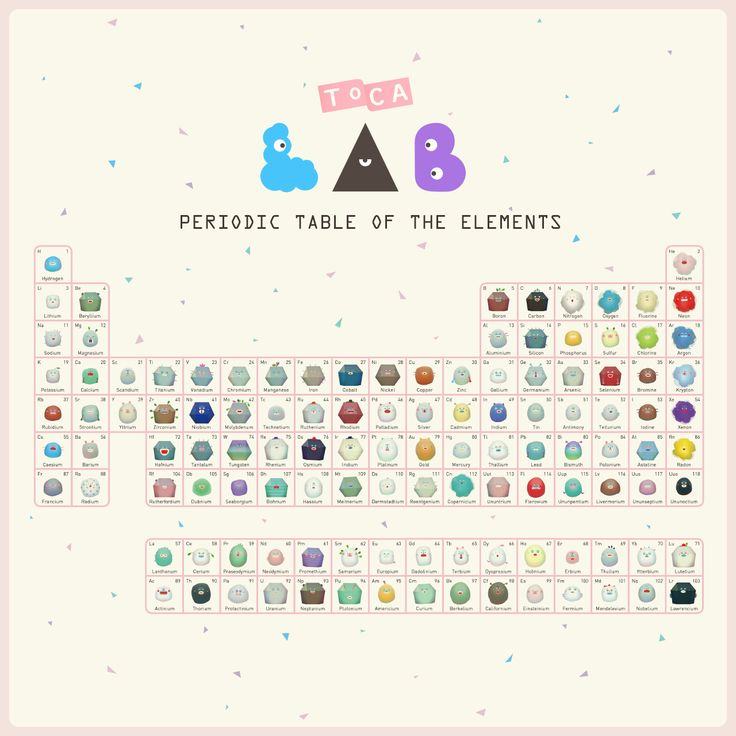 lab of peridoic table of elements Shop for art print periodic table on etsy periodic table of elements, science poster periodic table microscope laboratory equipment poster set of 4 - chemist gift idea quantumprints 5 out of 5 stars (5,273) $ 2322.