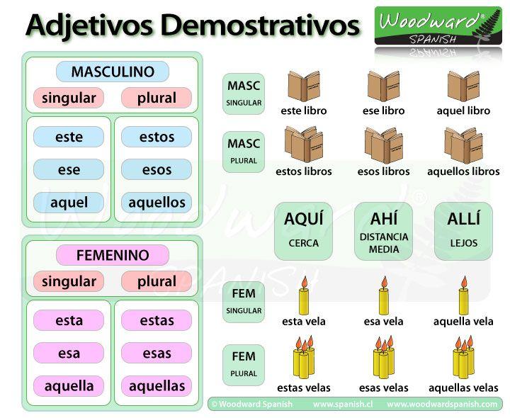 Los adjetivos demostrativos en espa ol classroom pinterest for Pinterest en espanol