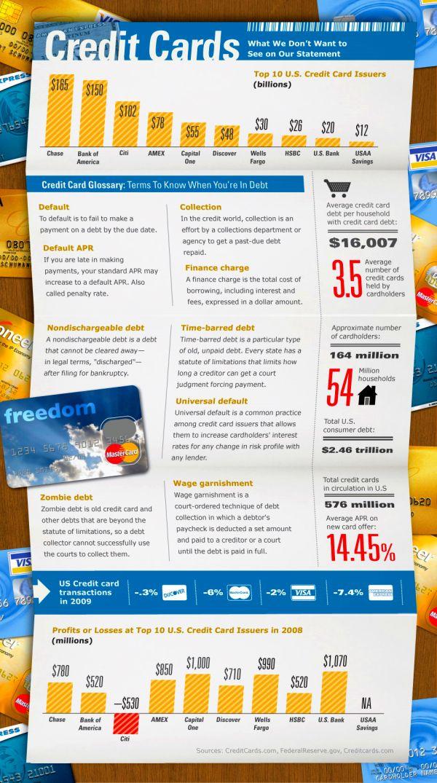 credit card debt in ireland recent trends