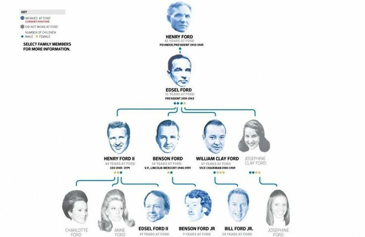 A Condensed Ford Family Tree Henry Ford Amp His Vision