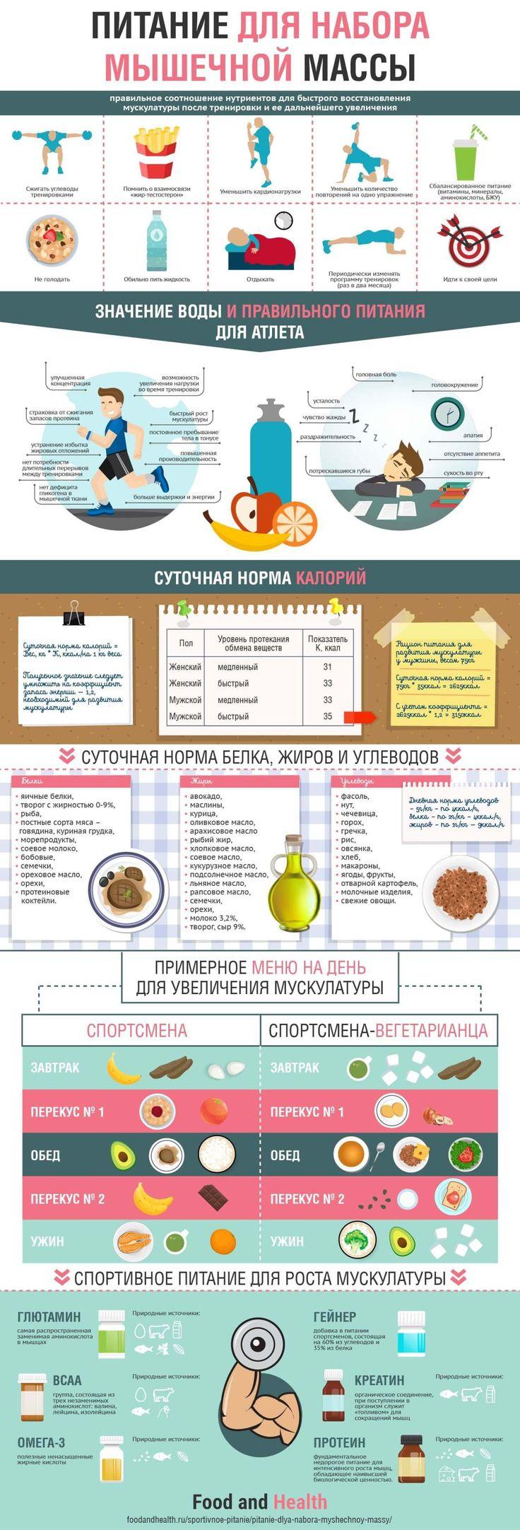 Правильное Питание Для Набора Мышечной Массы