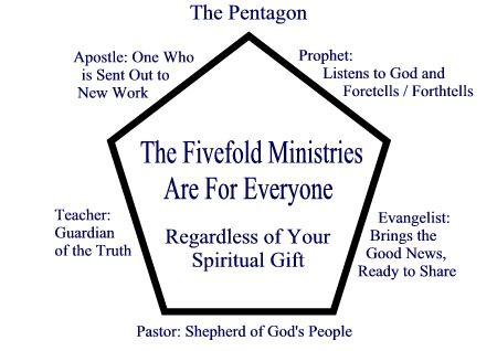 5 Fold Ministry Pentegon Up In Out Pinterest