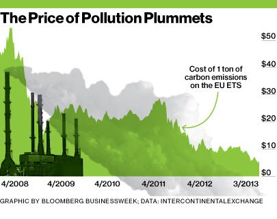 European union emission trading system wiki