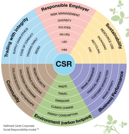 corporate social responsibility csr in the uk Gi group uk achieves business sustainability and stakeholder satisfaction  following the corporate social responsibility framework operating responsably.