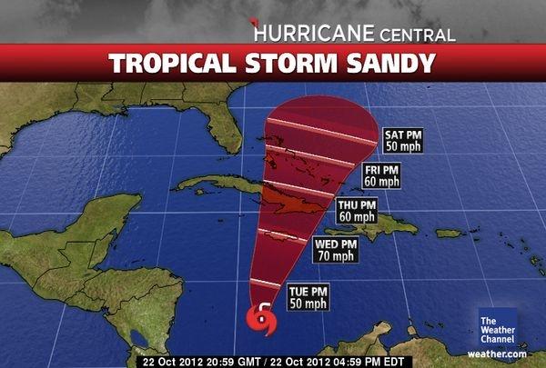 Hurricane categories 1-5 chart