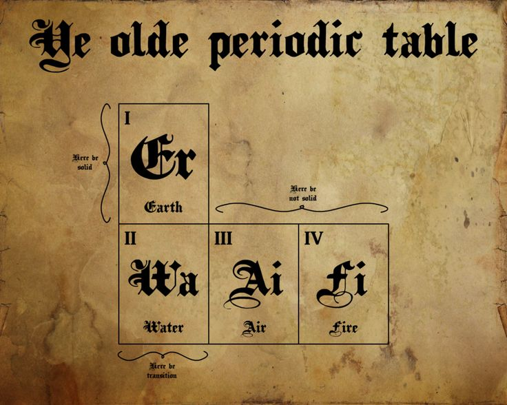 Ye old periodic table by ham549 geek pinterest for Periodic table english
