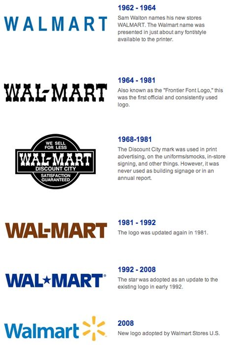Change history of walmart logo click the picture and new surprise