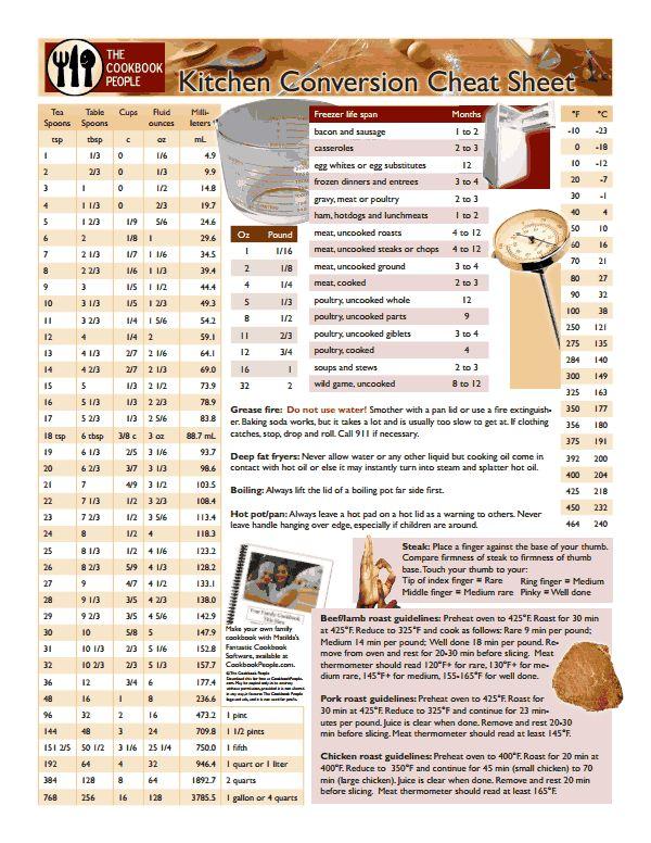 Kitchen Cheat Sheet Foodie Pinterest