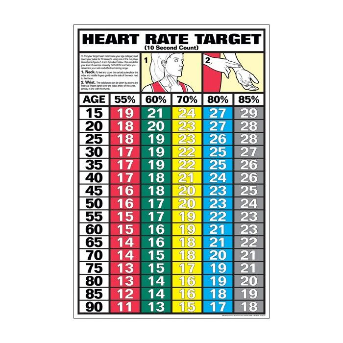 Target heart rate chart for teens