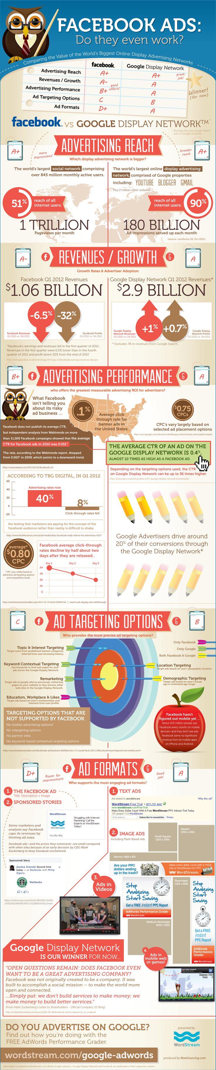 Facebook vs. Google. #infographic #facebook #google #adv #advertising