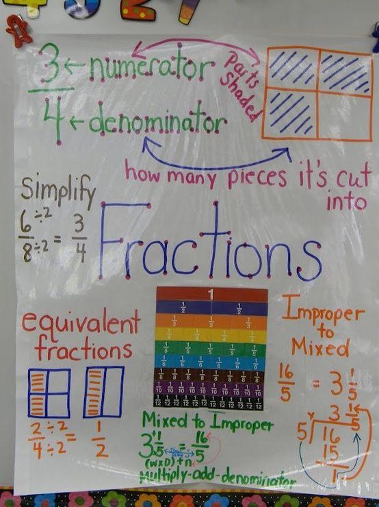 fractions anchor chart classroom math fractions