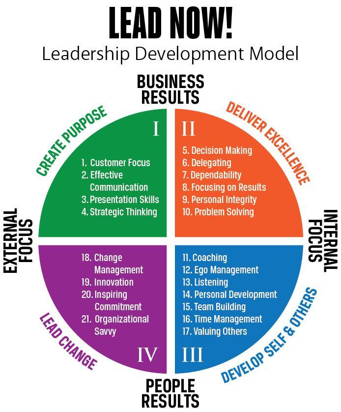 Leadership skills personal development essay Term paper Help - personal integrity essay