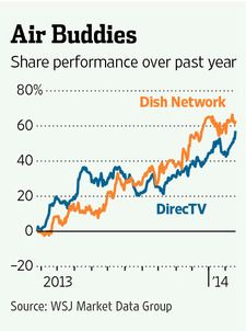 Dish network stock options