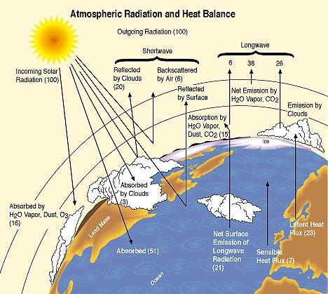 Natural Radiation Balance | .{bermuda triangle}. | Pinterest
