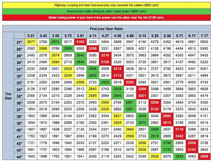 1998 Chevy Cavalier Engine Wiring Diagram jeep gear ratio tire size chart 2005 Chevy Cavalier Wiring Diagram