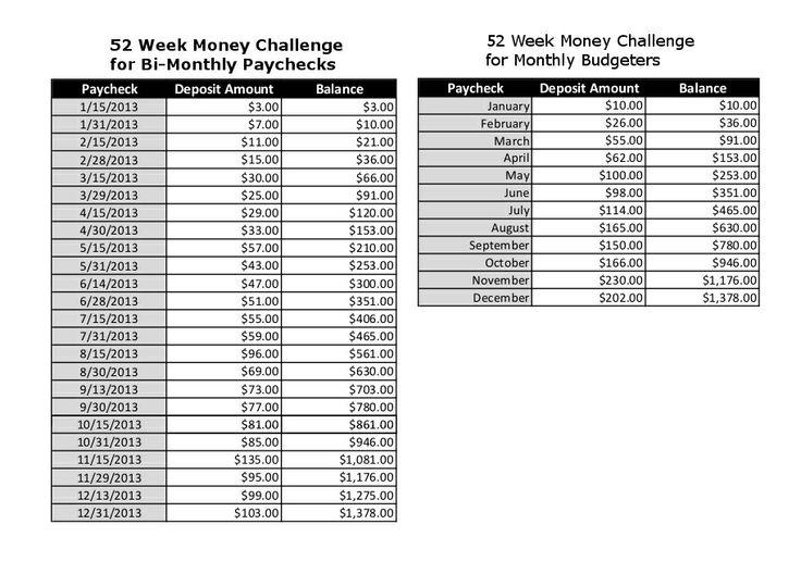 52 week money challenge / bi-weekly and monthly breakdown....IF you ...