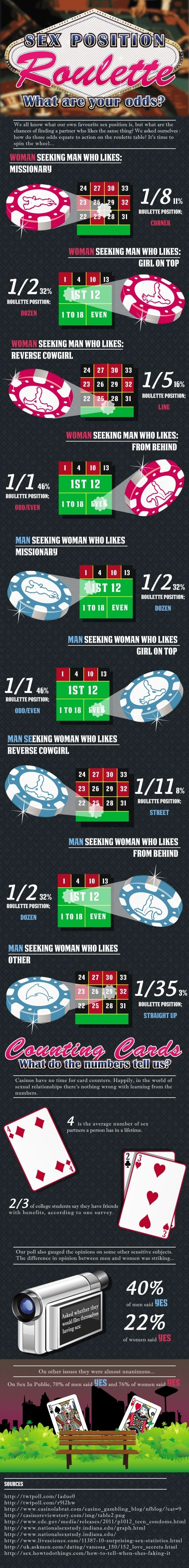 #INFOGRAPHIC: Sex Position Roulette   ::   This is FUNNY! Now I know what are the statistics of sexual positions are!