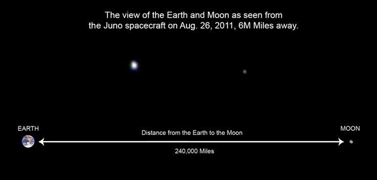 distance between earth and moon to scale - photo #10