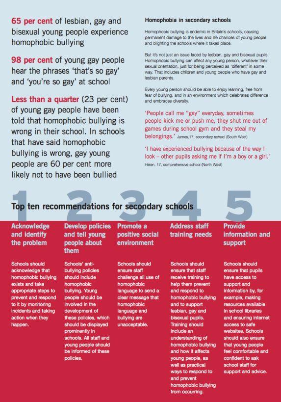 dissertation on bullying