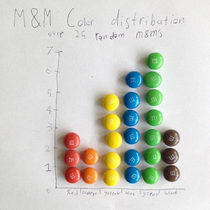 color distributi...M Color