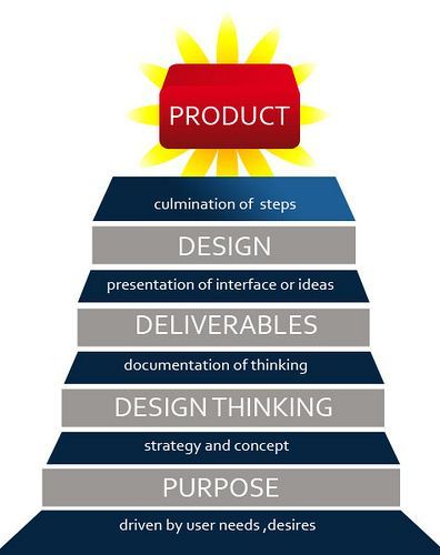 UX Staircase productdesign