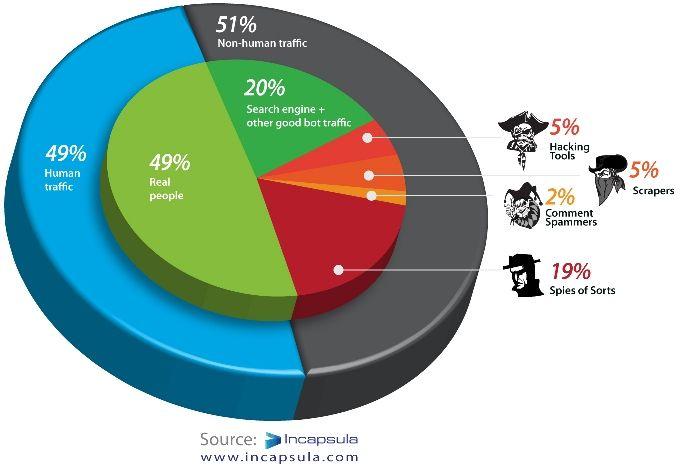Web traffic breakdown