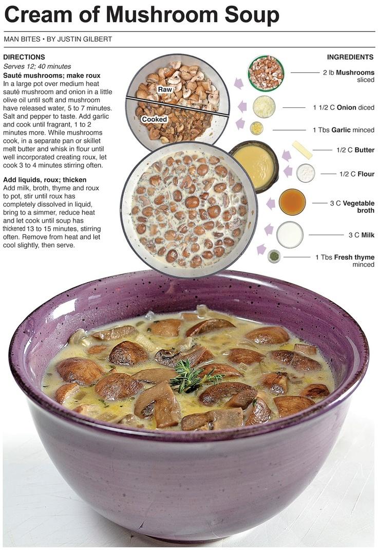 Cream of Mushroom Soup | OAMC | Pinterest