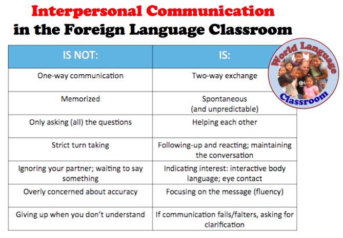 interpersonal communication assignments
