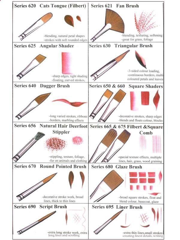 Brush stroke guide paint brush arty inspiration pinterest for Acrylic brush techniques