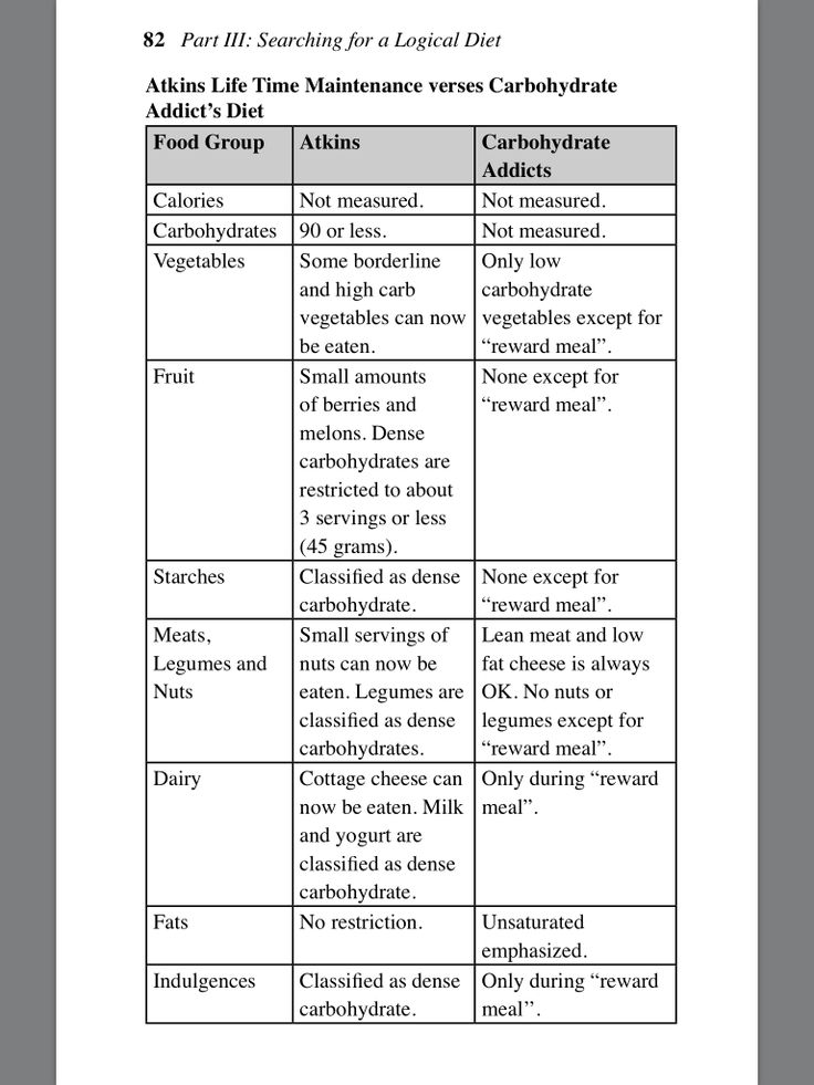 comparing carbohydrate requirements for the atkins diet Low-carb comparison both medifast and the atkins diet are considered low-carbohydrate diets the atkins diet allows a carbohydrate intake ranging between 12 and 100 g per day, depending on which phase the dieter is in the carbohydrate levels on medifast range between 80 to 100 g per day during the entire program.