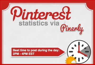 Best time to use Pinterest.