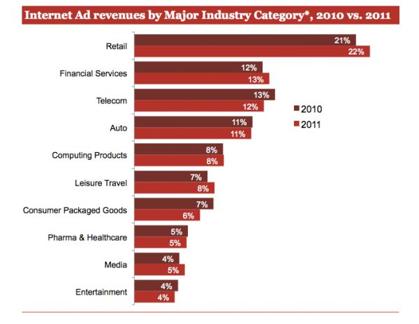 The Retail category continued to spend the most in online advertising, the report indicates, with financial services and automotive coming in second and third. It's interesting to note, however that while certain categories — Retail, Financial Services, Leisure Travel, and Media — showed at least slight increases in spending, other categories stayed the same or showed drops.
