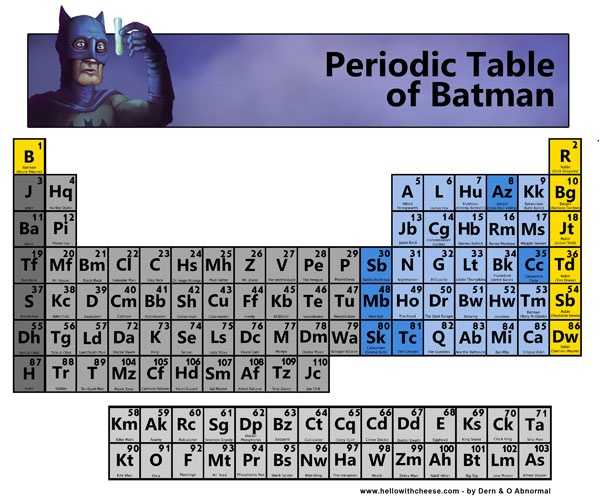 peridoic table Periodic table of the elements: periodic table of the elements, the organized array of all the chemical elements in order of increasing atomic number when the.