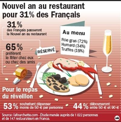 Où les Français passent-ils the New Year Eve ? les fêtes les traditions le réveillon
