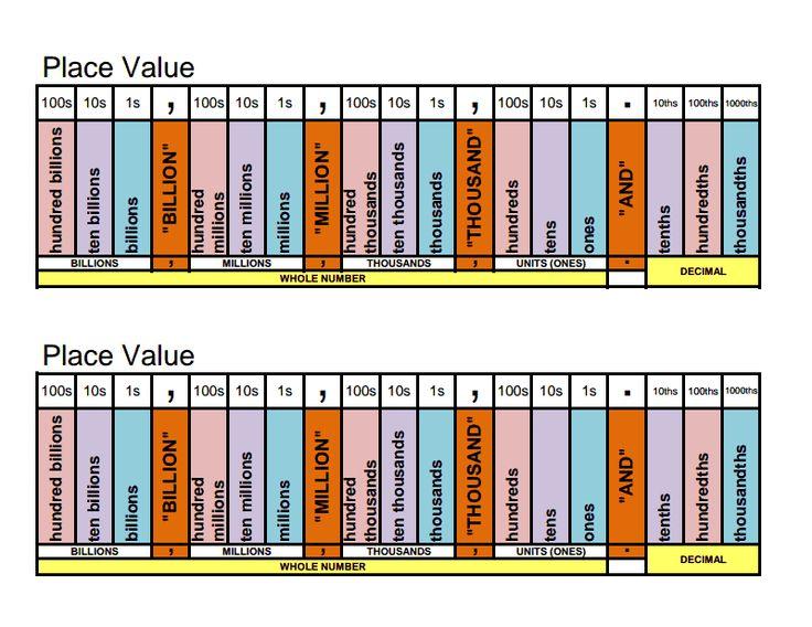 Place Value Helper Chart Billions.pdf | Common core | Pinterest
