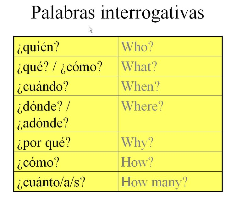 how to use question words in english