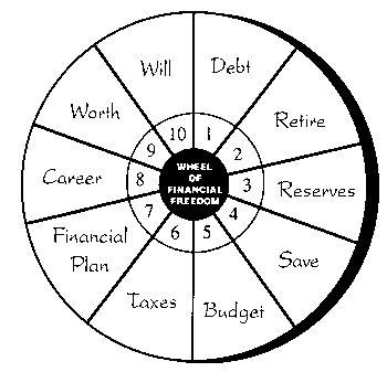 "Retirement ""Freedom Wheel"" | Maps & Charts | Pinterest"