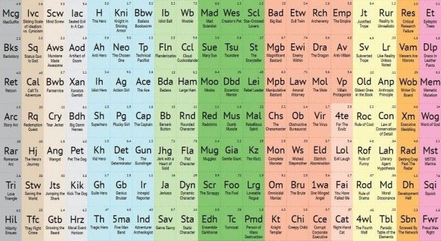 Periodic Table of Storytelling | Physics | Pinterest