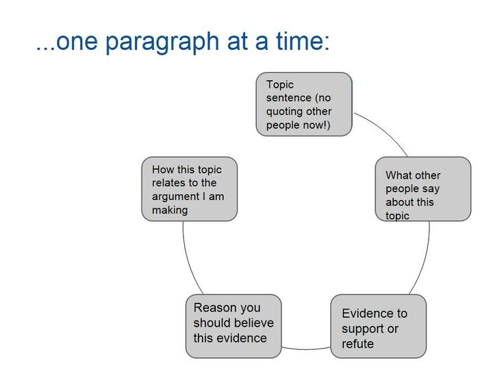 english dissertation suggestions