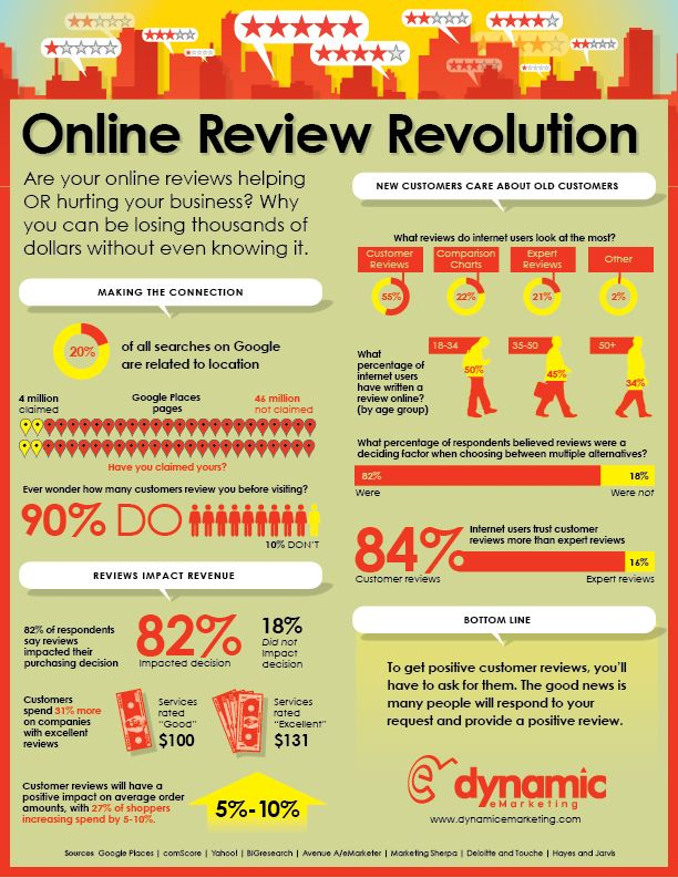 Online Review Revolution