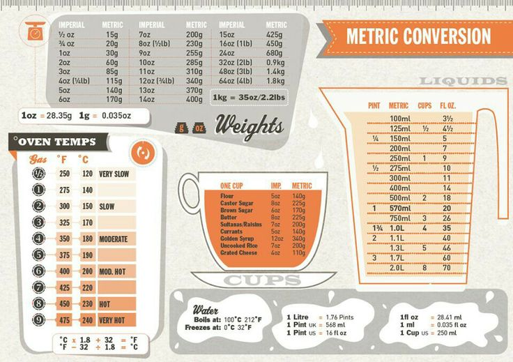 Conversion chart for cooking diabetes inc - Convertisseur de mesure cuisine gramme en tasse ...